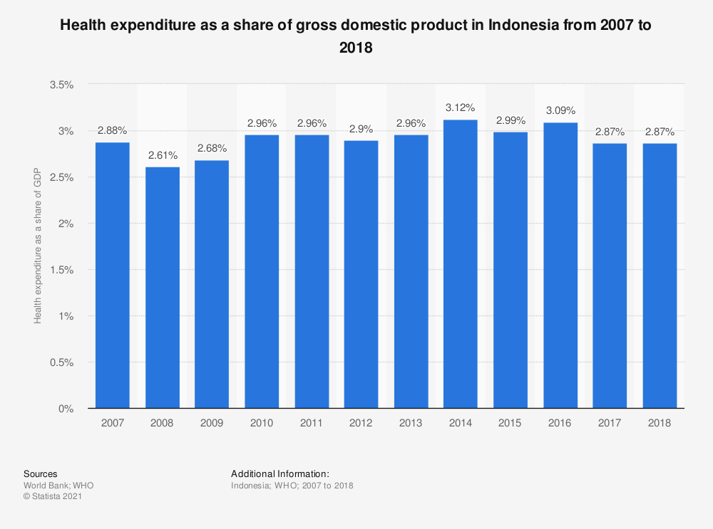 Statistic: Health expenditure as a share of gross domestic product in Indonesia from 2007 to 2016 | Statista