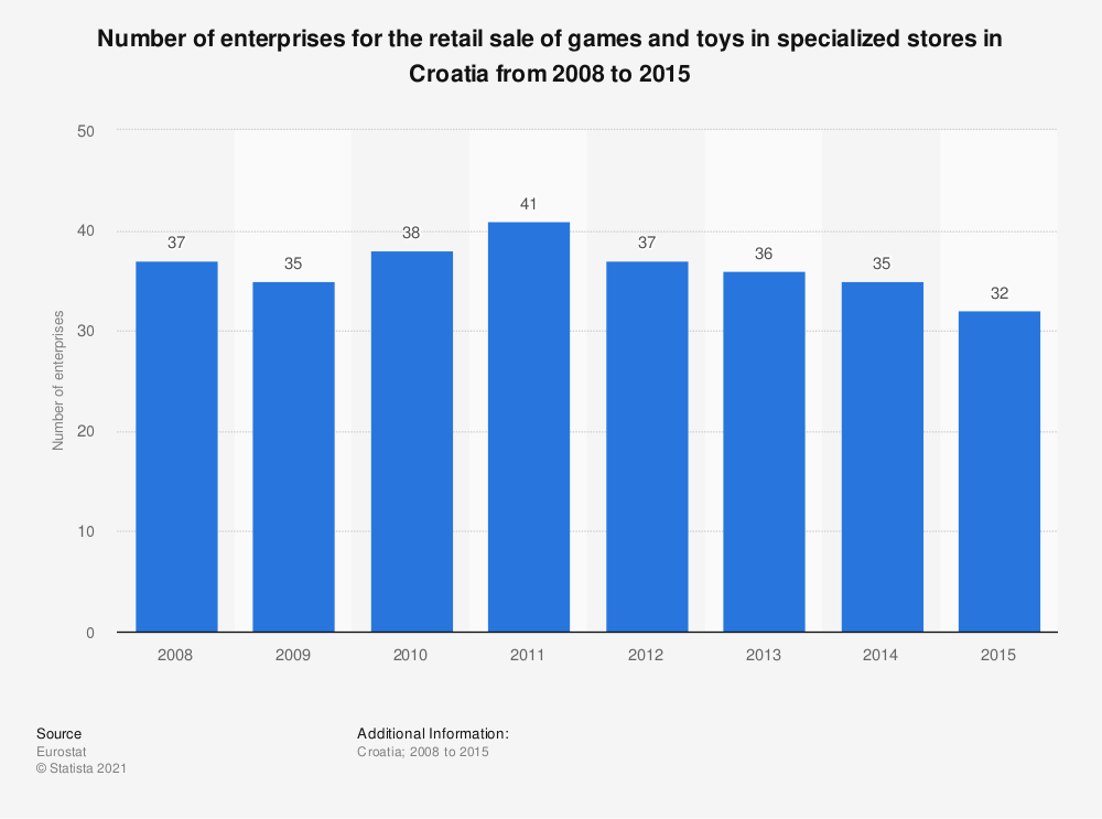 Statistic: Number of enterprises for the retail sale of games and toys in specialized stores in Croatia from 2008 to 2015 | Statista