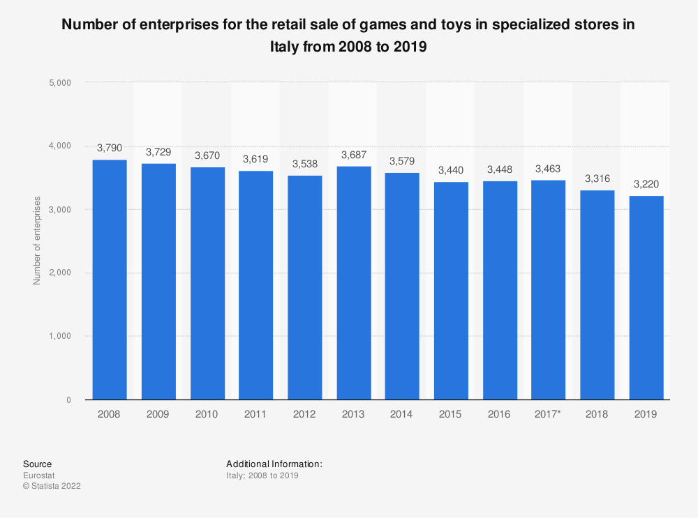Statistic: Number of enterprises for the retail sale of games and toys in specialized stores in Italy from 2008 to 2017 (in million euros) | Statista