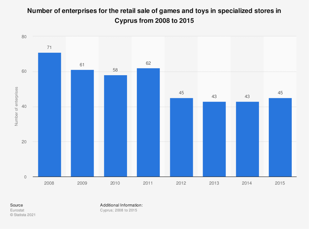Statistic: Number of enterprises for the retail sale of games and toys in specialized stores in Cyprus from 2008 to 2015 | Statista