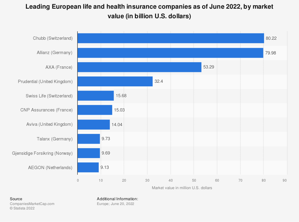 Leading Life Insurers Ranked By Market Value In Europe 2019 Statista