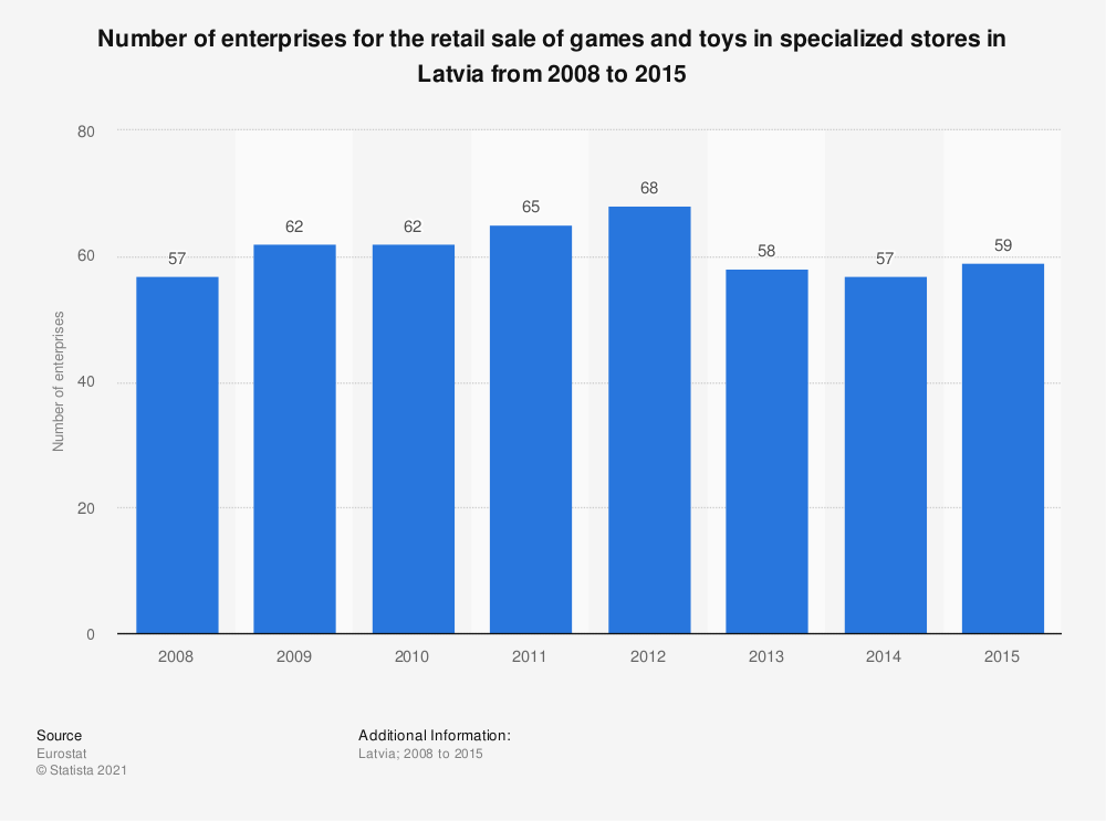 Statistic: Number of enterprises for the retail sale of games and toys in specialized stores in Latvia from 2008 to 2015 | Statista