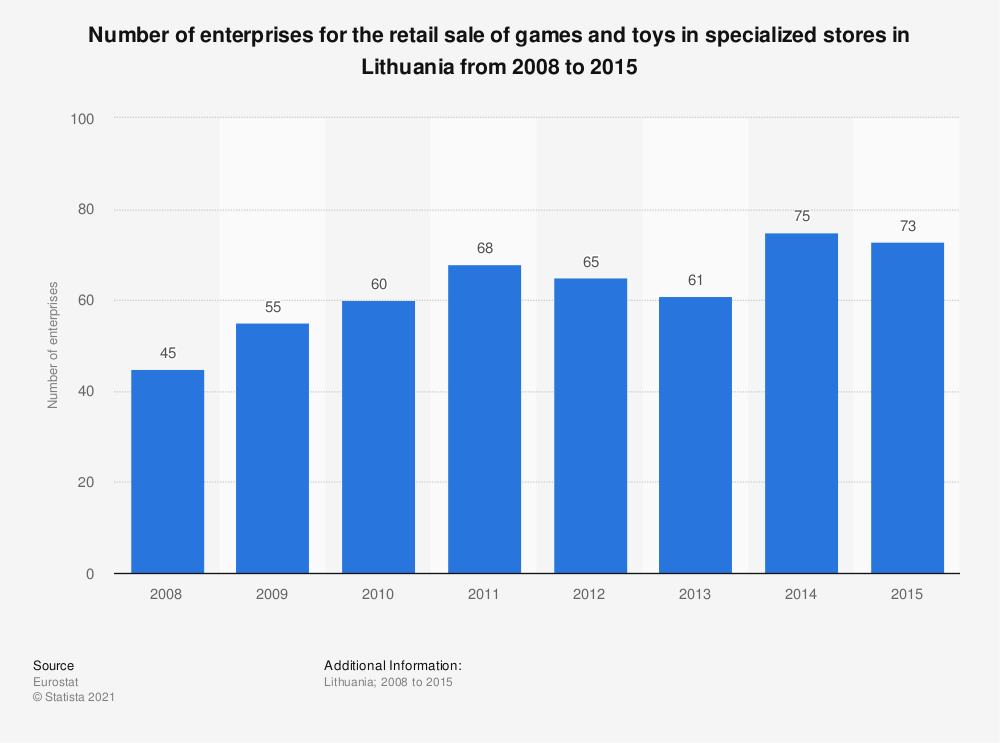 Statistic: Number of enterprises for the retail sale of games and toys in specialized stores in Lithuania from 2008 to 2015 | Statista