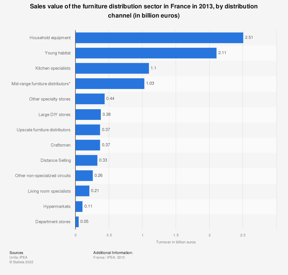 Statistic: Sales value of the furniture distribution sector in France in 2013, by distribution channel (in billion euros) | Statista