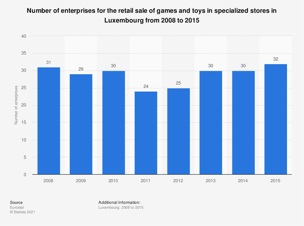 Statistic: Number of enterprises for the retail sale of games and toys in specialized stores in Luxembourg from 2008 to 2015 | Statista