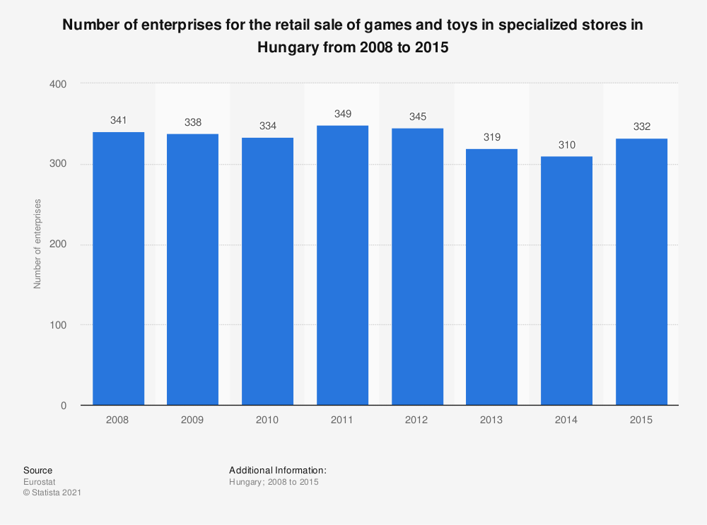 Statistic: Number of enterprises for the retail sale of games and toys in specialized stores in Hungary from 2008 to 2015 | Statista