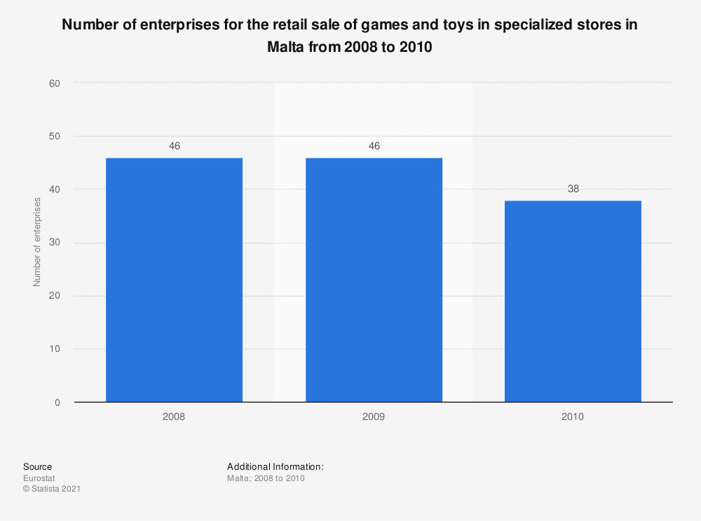 Statistic: Number of enterprises for the retail sale of games and toys in specialized stores in Malta from 2008 to 2010 | Statista