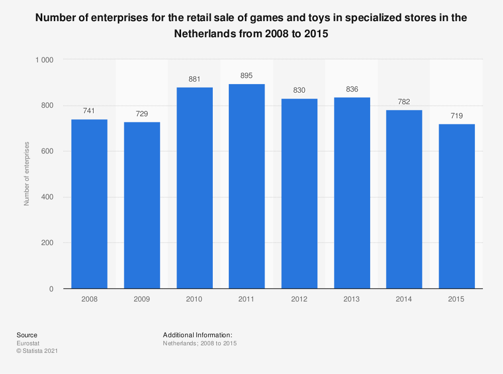 Statistic: Number of enterprises for the retail sale of games and toys in specialized stores in the Netherlands from 2008 to 2015 | Statista
