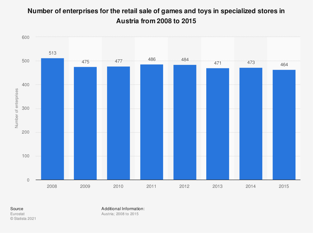 Statistic: Number of enterprises for the retail sale of games and toys in specialized stores in Austria from 2008 to 2015 | Statista