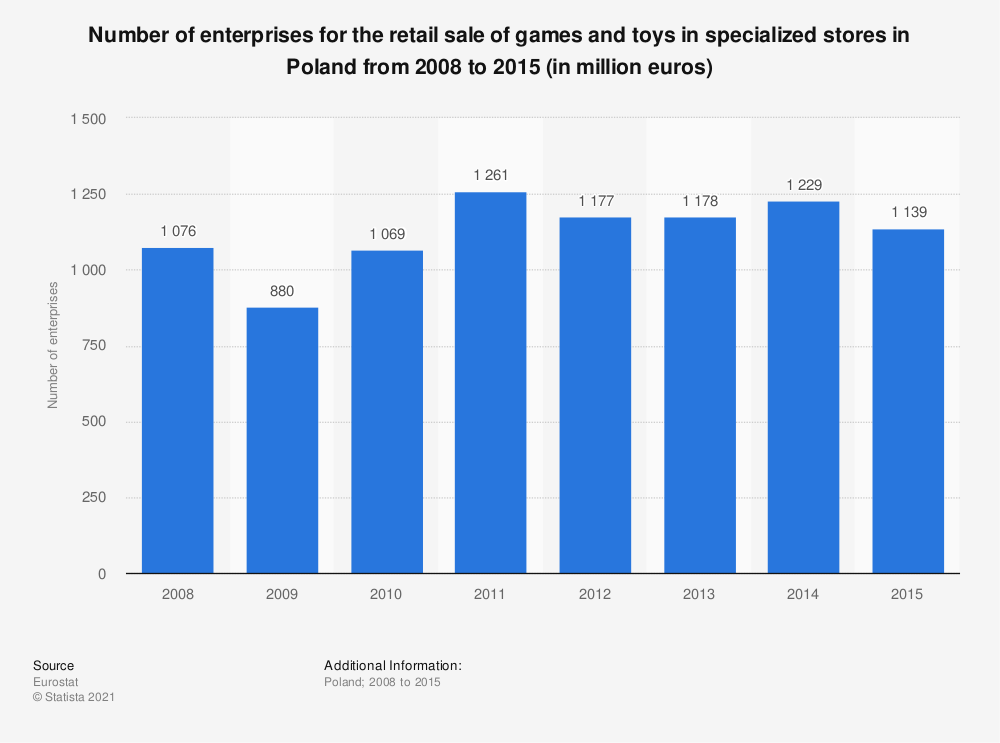 Statistic: Number of enterprises for the retail sale of games and toys in specialized stores in Poland from 2008 to 2015 (in million euros) | Statista