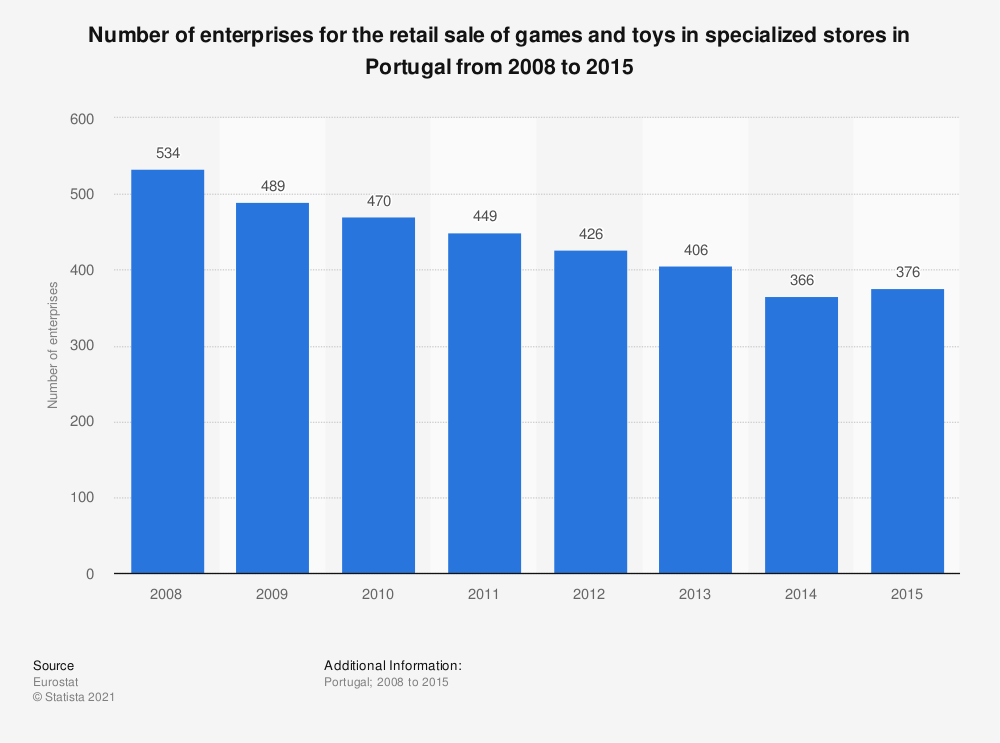 Statistic: Number of enterprises for the retail sale of games and toys in specialized stores in Portugal from 2008 to 2015 | Statista