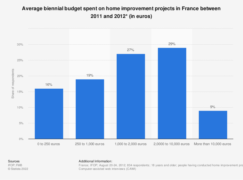 Statistic: Average biennial budget spent on home improvement projects in France between 2011 and 2012* (in euros)  | Statista