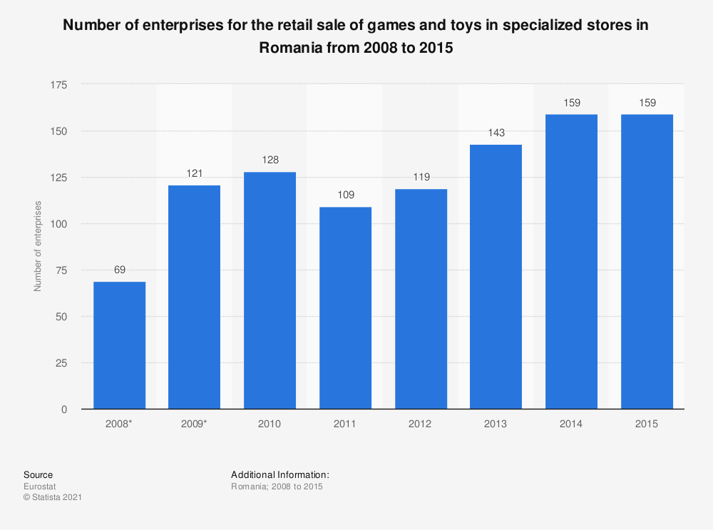Statistic: Number of enterprises for the retail sale of games and toys in specialized stores in Romania from 2008 to 2015 | Statista