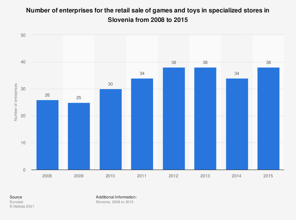 Statistic: Number of enterprises for the retail sale of games and toys in specialized stores in Slovenia from 2008 to 2015 | Statista