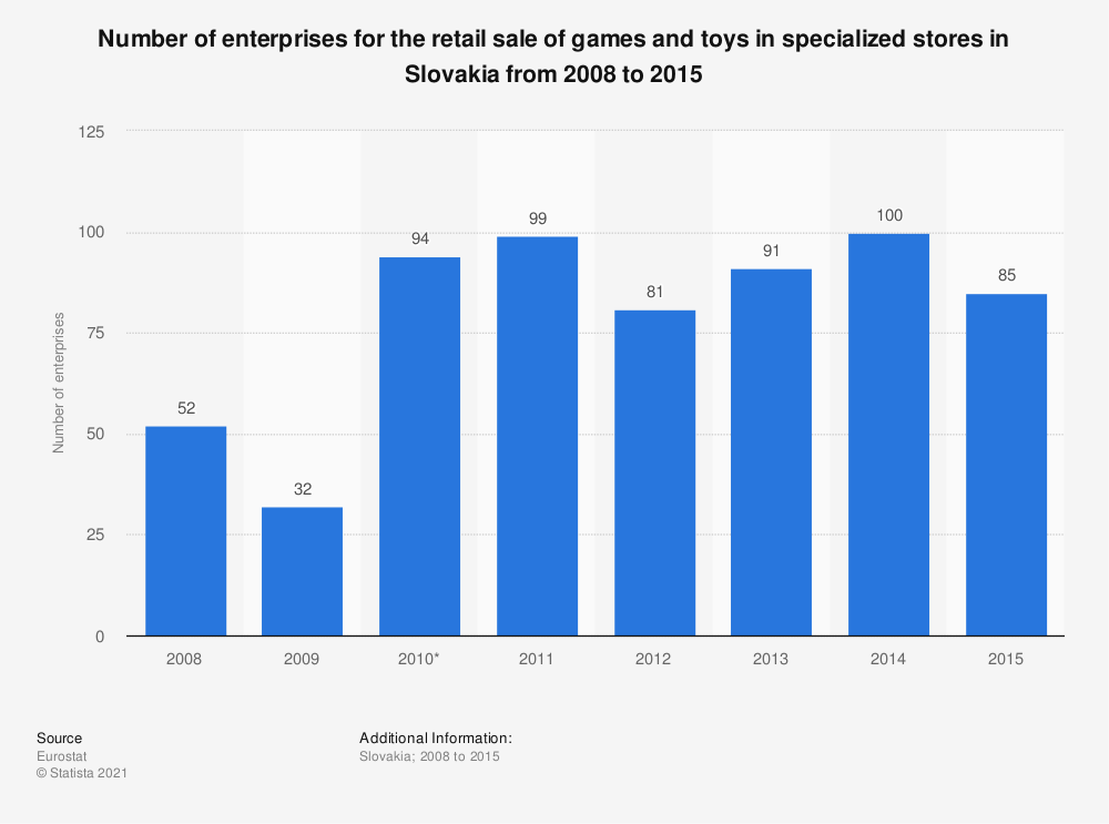 Statistic: Number of enterprises for the retail sale of games and toys in specialized stores in Slovakia from 2008 to 2015 | Statista