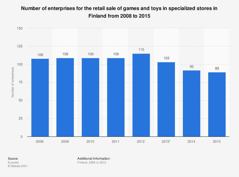 Statistic: Number of enterprises for the retail sale of games and toys in specialized stores in Finland from 2008 to 2015 | Statista
