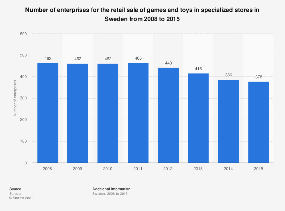 Statistic: Number of enterprises for the retail sale of games and toys in specialized stores in Sweden from 2008 to 2015 | Statista
