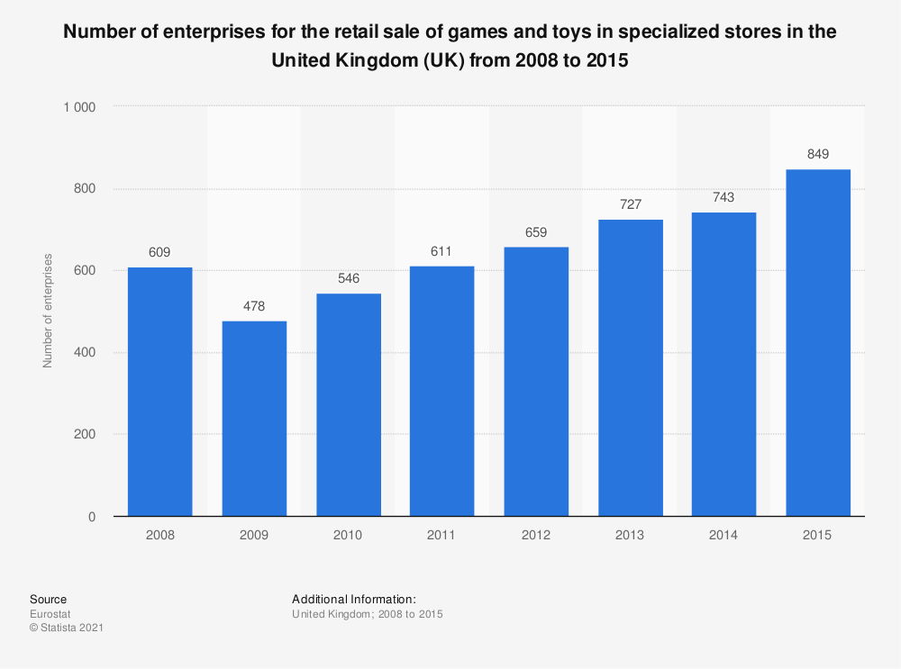 Statistic: Number of enterprises for the retail sale of games and toys in specialized stores in the United Kingdom (UK) from 2008 to 2015 | Statista