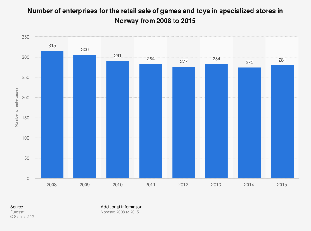 Statistic: Number of enterprises for the retail sale of games and toys in specialized stores in Norway from 2008 to 2015 | Statista