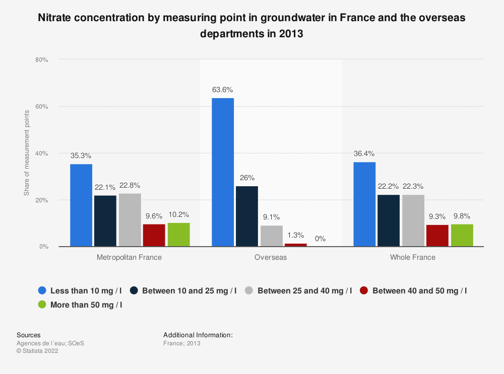 Statistic: Nitrate concentration by measuring point in groundwater in France and the overseas departments in 2013 | Statista