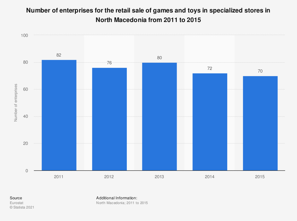 Statistic: Number of enterprises for the retail sale of games and toys in specialized stores in North Macedonia from 2011 to 2015 | Statista