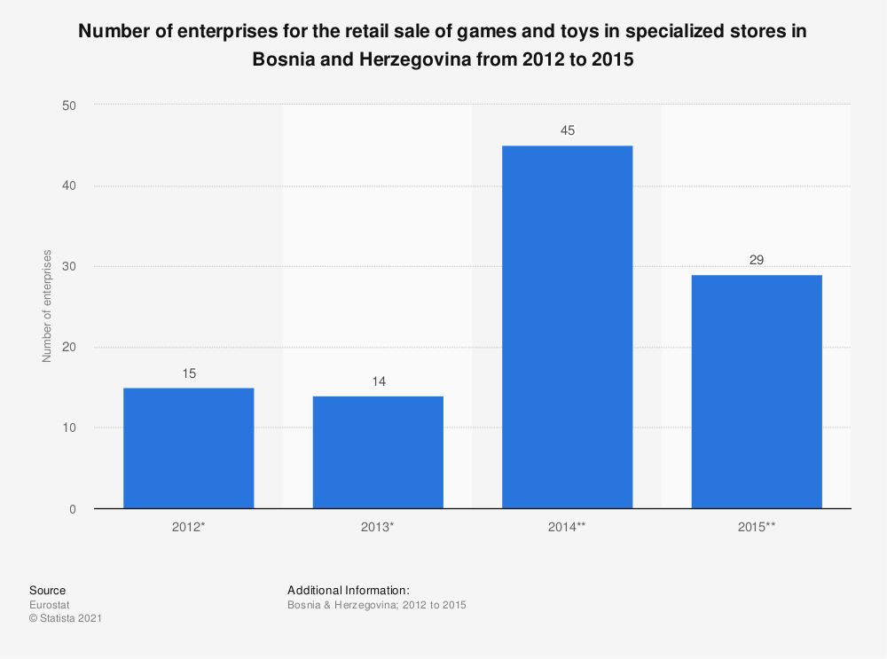 Statistic: Number of enterprises for the retail sale of games and toys in specialized stores in Bosnia and Herzegovina from 2012 to 2015 | Statista