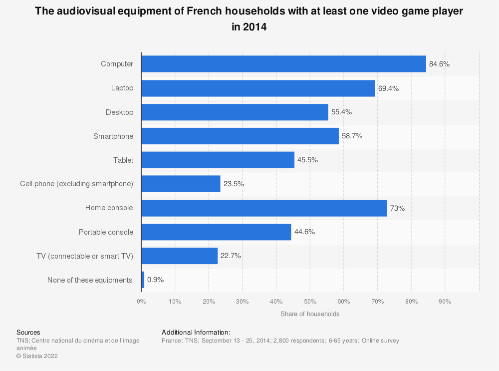 Statistic: The audiovisual equipment of French households with at least one video game player in 2014 | Statista