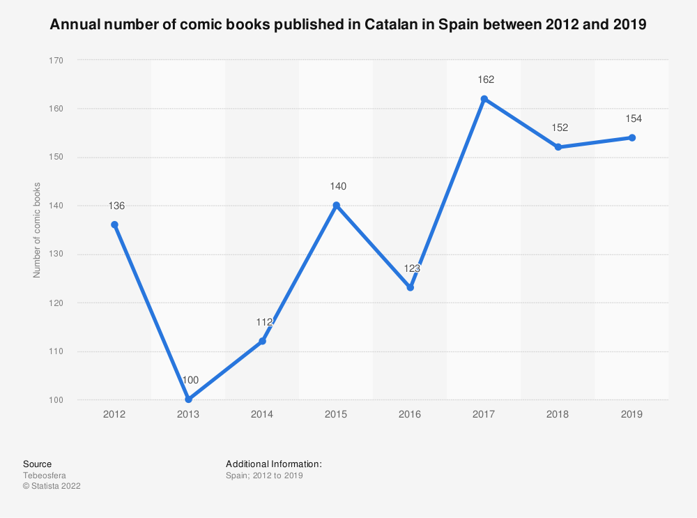 Statistic: Annual number of comic books published in Catalan in Spain between 2012 and 2018 | Statista