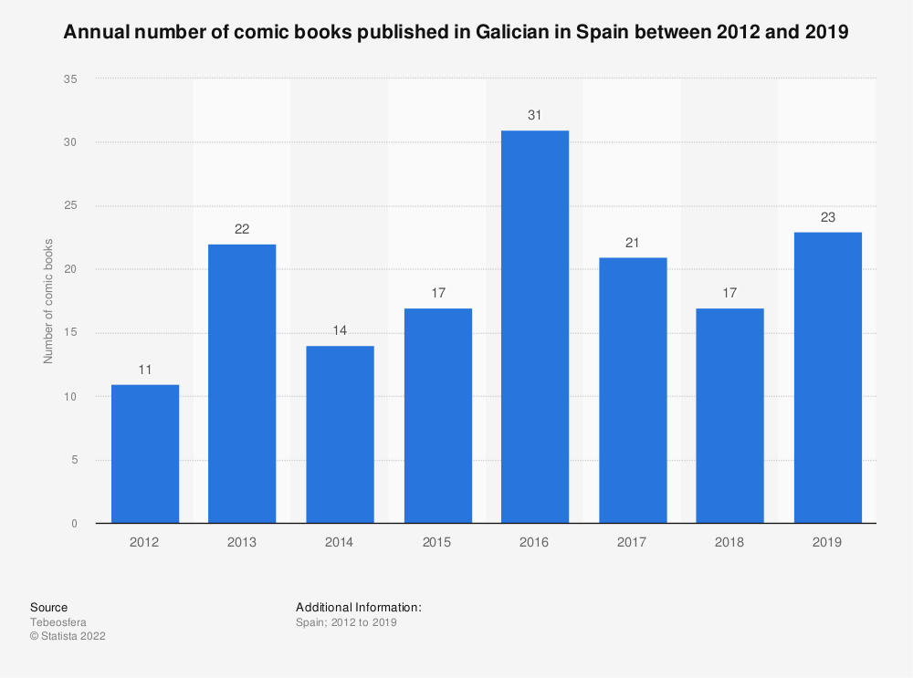Statistic: Annual number of comic books published in Galician in Spain between 2012 and 2016 | Statista