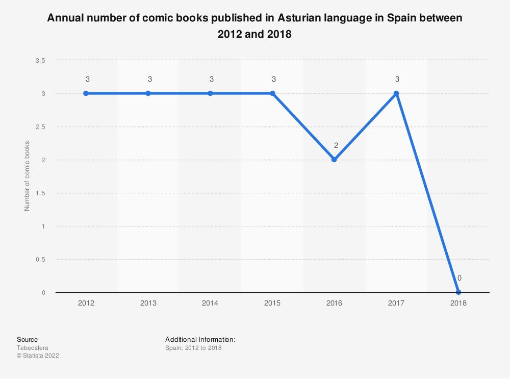 Statistic: Annual number of comic books published in Asturian language in Spain between 2012 and 2018 | Statista