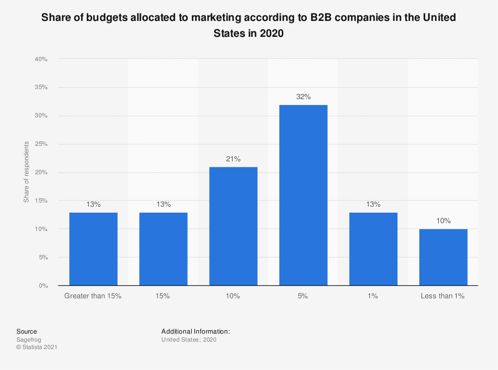 Statistic: Share of budgets allocated to marketing according to B2B companies in the United States in 2018 | Statista