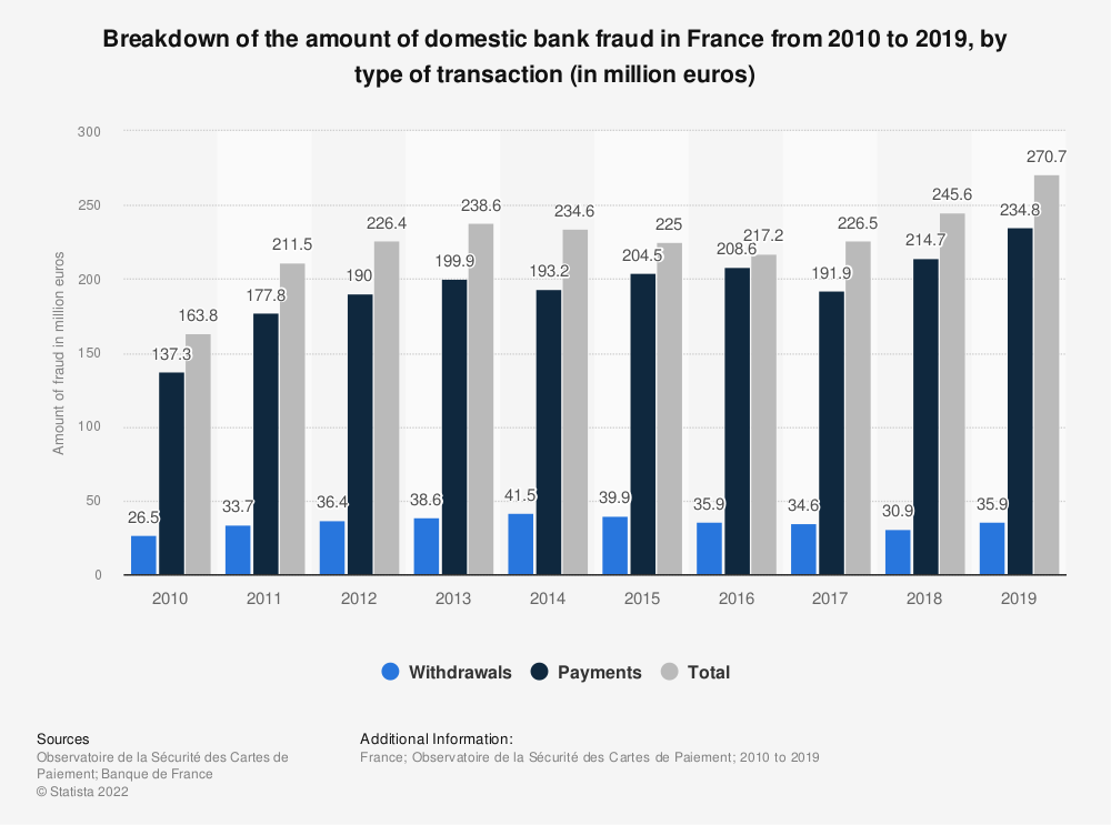 Statistic: Breakdown of the amount of domestic bank fraud in France from 2010 to 2015, by type of transaction (in million euros) | Statista
