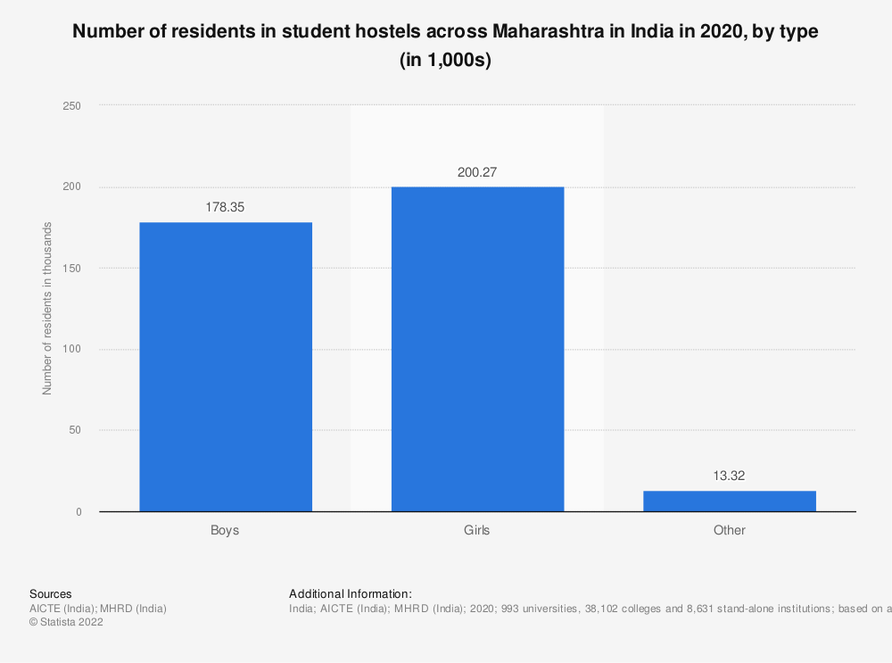 Statistic: Number of residents in student hostels across Maharashtra in India in 2019, by type (in 1,000s) | Statista