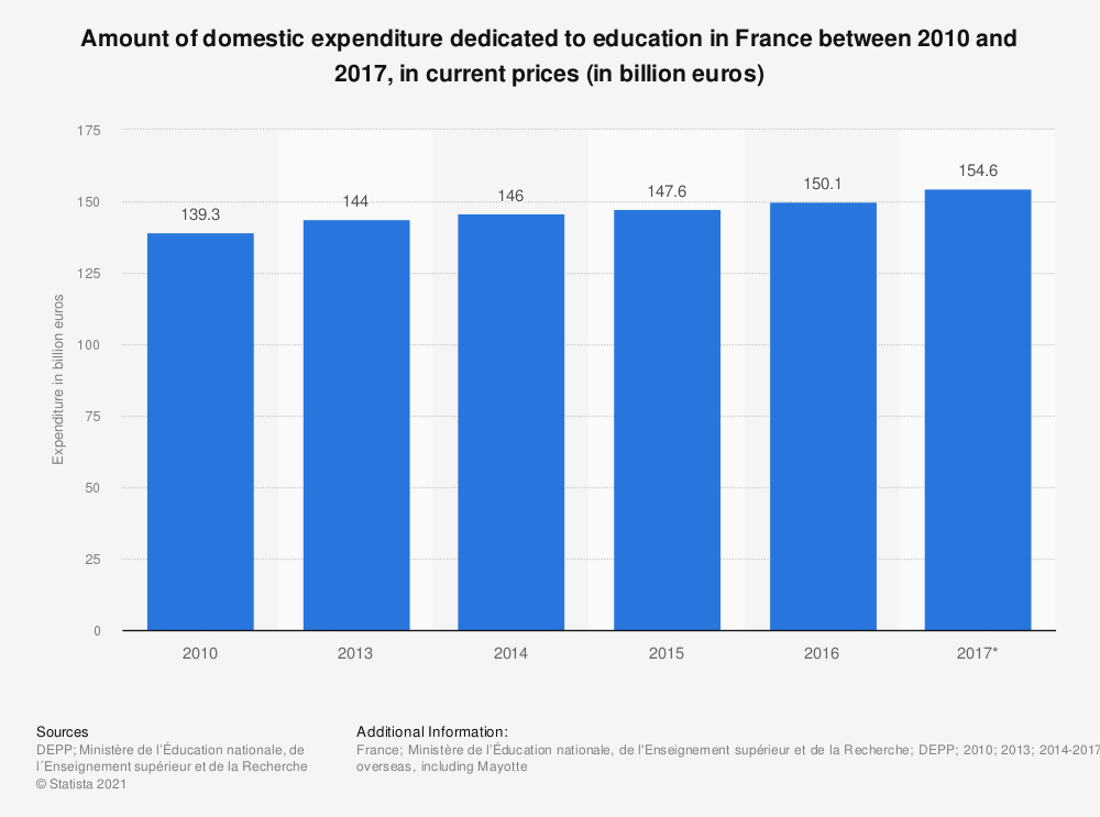 Statistic: Amount of domestic expenditure dedicated to education in France between 2010 and 2017, in current prices (in billion euros) | Statista