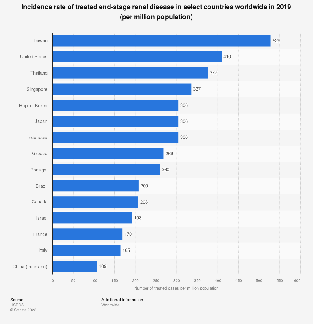 Statistic: Incidence rate of treated end-stage renal disease in select countries worldwide in 2016 (per million population)   Statista