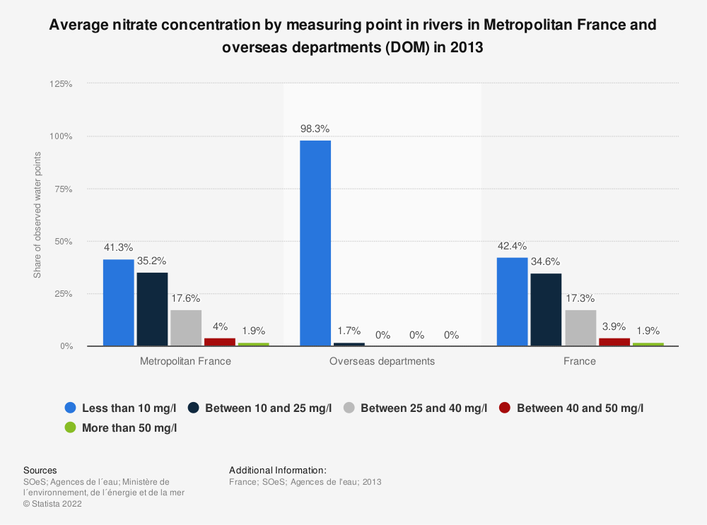 Statistic: Average nitrate concentration by measuring point in rivers in Metropolitan France and overseas departments (DOM) in 2013 | Statista
