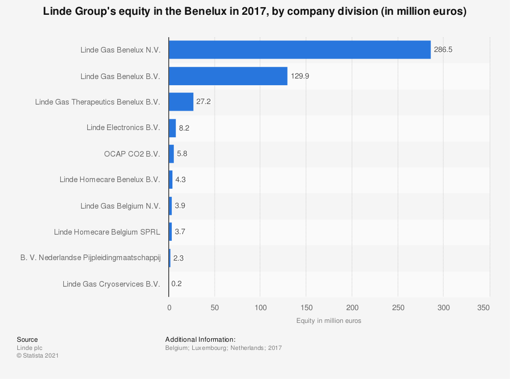 Statistic: Linde Group's equity in the Benelux in 2017, by company division (in million euros)   Statista