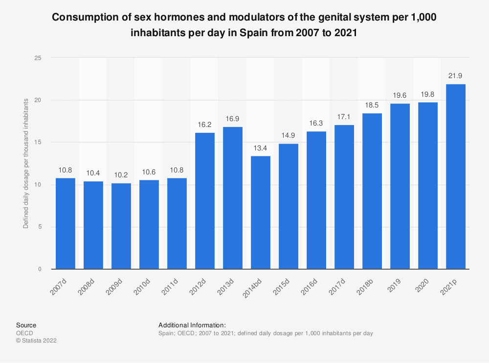 Statistic: Consumption of sex hormones and modulators of the genital system per 1,000 inhabitants per day in Spain from 2004 to 2014 | Statista