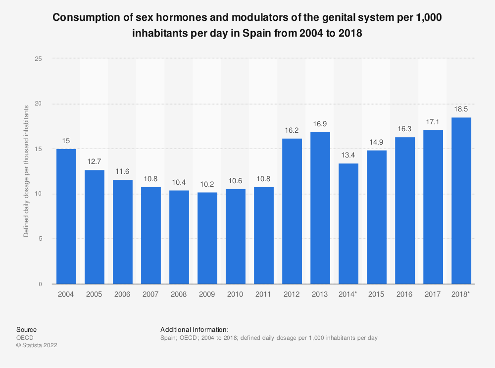 Statistic: Consumption of sex hormones and modulators of the genital system per 1,000 inhabitants per day in Spain from 2004 to 2017 | Statista