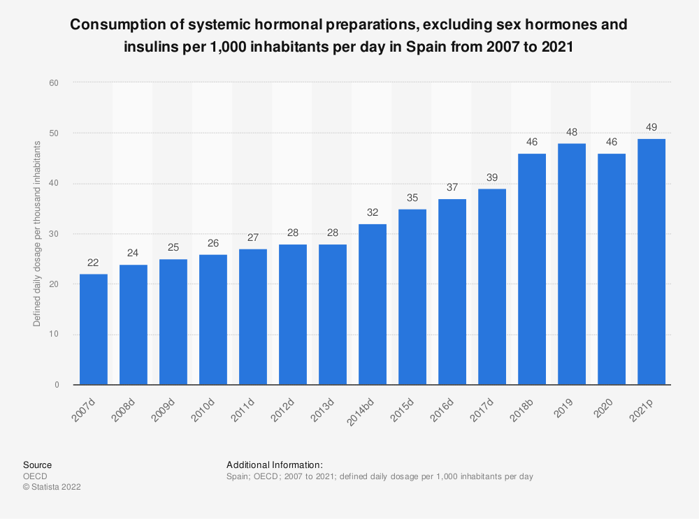 Statistic: Consumption of systemic hormonal preparations, excluding sex hormones and insulins per 1,000 inhabitants per day in Spain from 2004 to 2017 | Statista