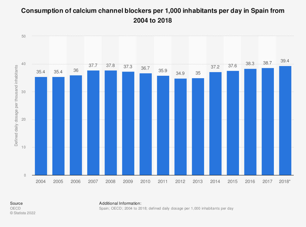 Statistic: Consumption of calcium channel blockers per 1,000 inhabitants per day in Spain from 2004 to 2018 | Statista