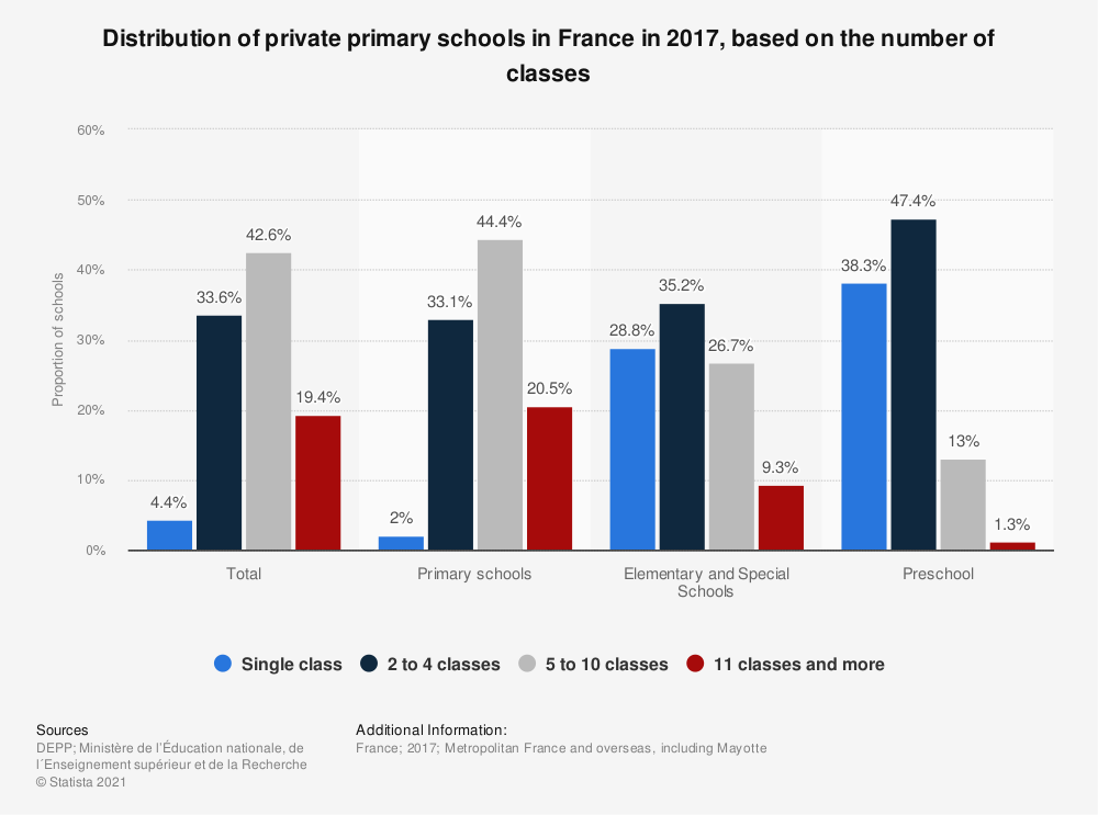 Statistic: Distribution of private primary schools in France in 2017, based on the number of classes | Statista