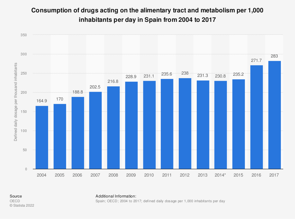 Statistic: Consumption of drugs acting on the alimentary tract and metabolism per 1,000 inhabitants per day in Spain from 2004 to 2017 | Statista