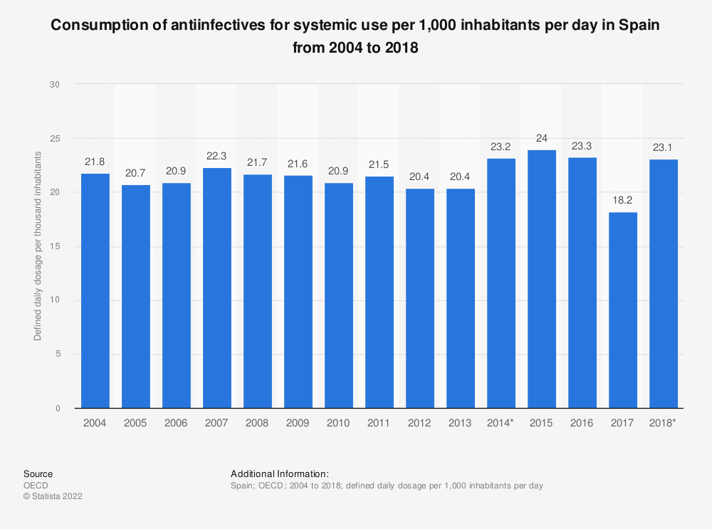 Statistic: Consumption of antiinfectives for systemic use per 1,000 inhabitants per day in Spain from 2004 to 2014 | Statista