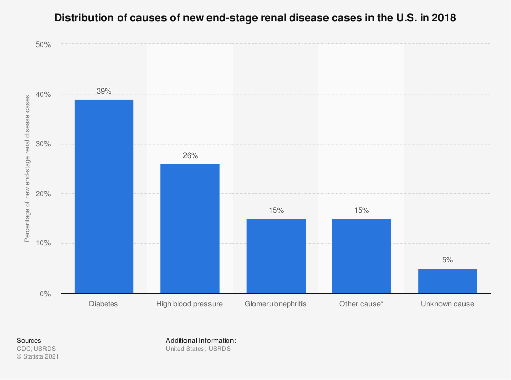 Statistic: Distribution of causes of new end-stage renal disease cases in the U.S. in 2014 | Statista