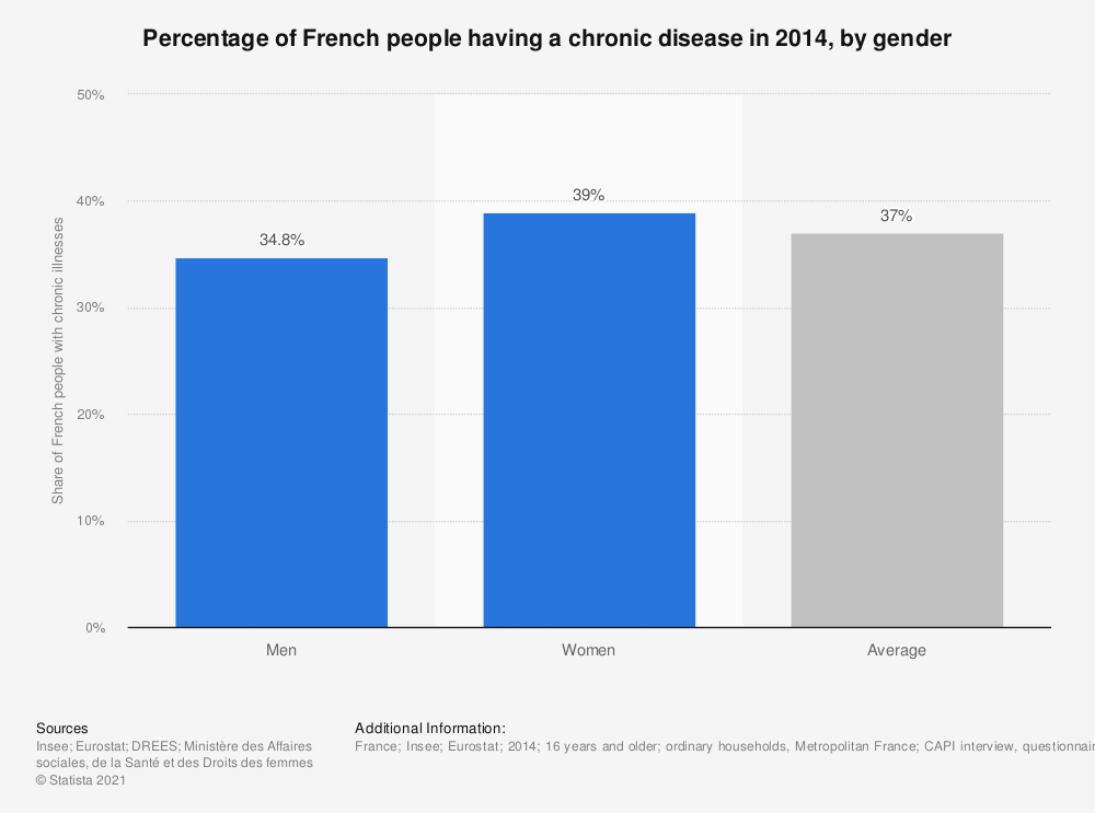 Statistic: Percentage of French people having a chronic disease in 2014, by gender | Statista