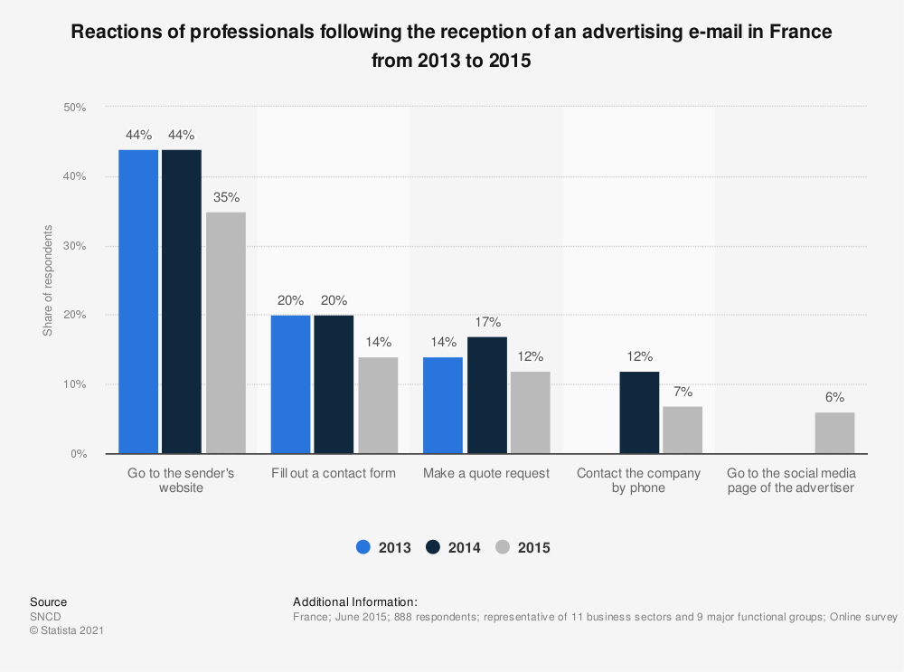Statistic: Reactions of professionals following the reception of an advertising e-mail in France from 2013 to 2015 | Statista
