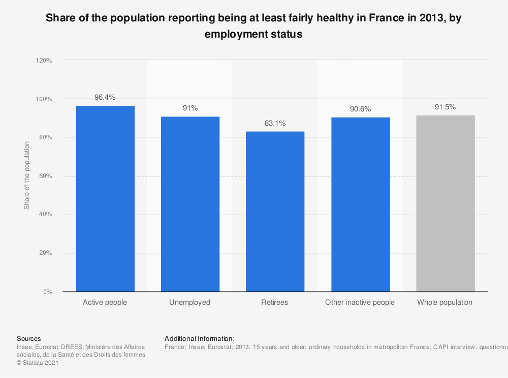 Statistic: Share of the population reporting being at least fairly healthy in France in 2013, by employment status | Statista