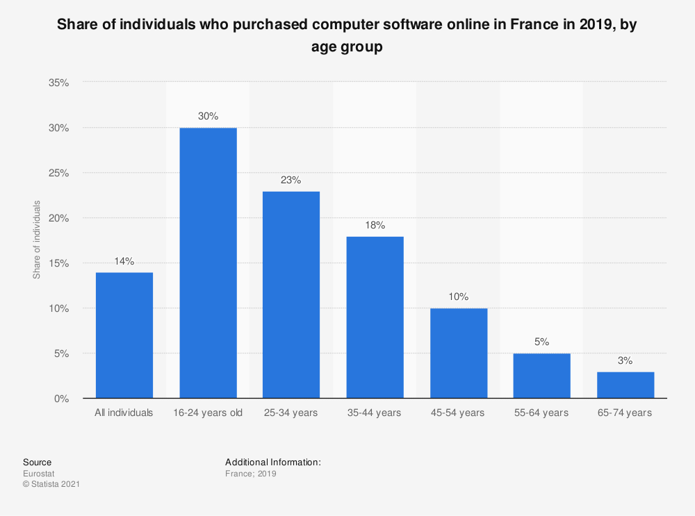 Statistic: Share of individuals who purchased computer software online in France in 2019, by age group | Statista