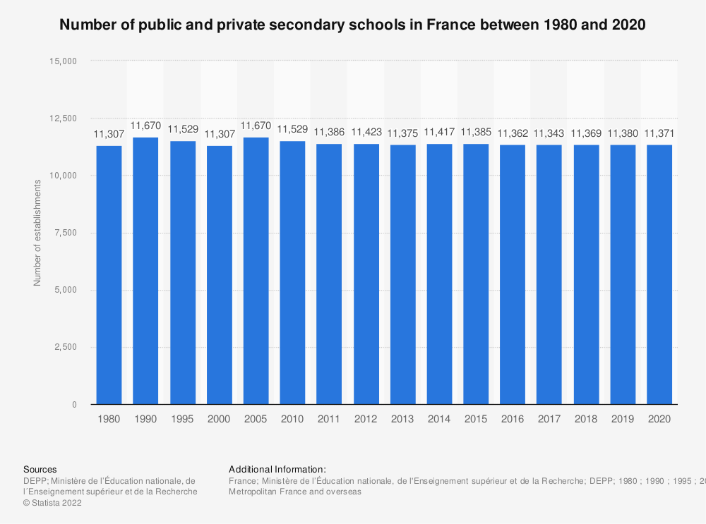 Statistic: Number of public and private secondary schools in France between 1980 and 2018 | Statista